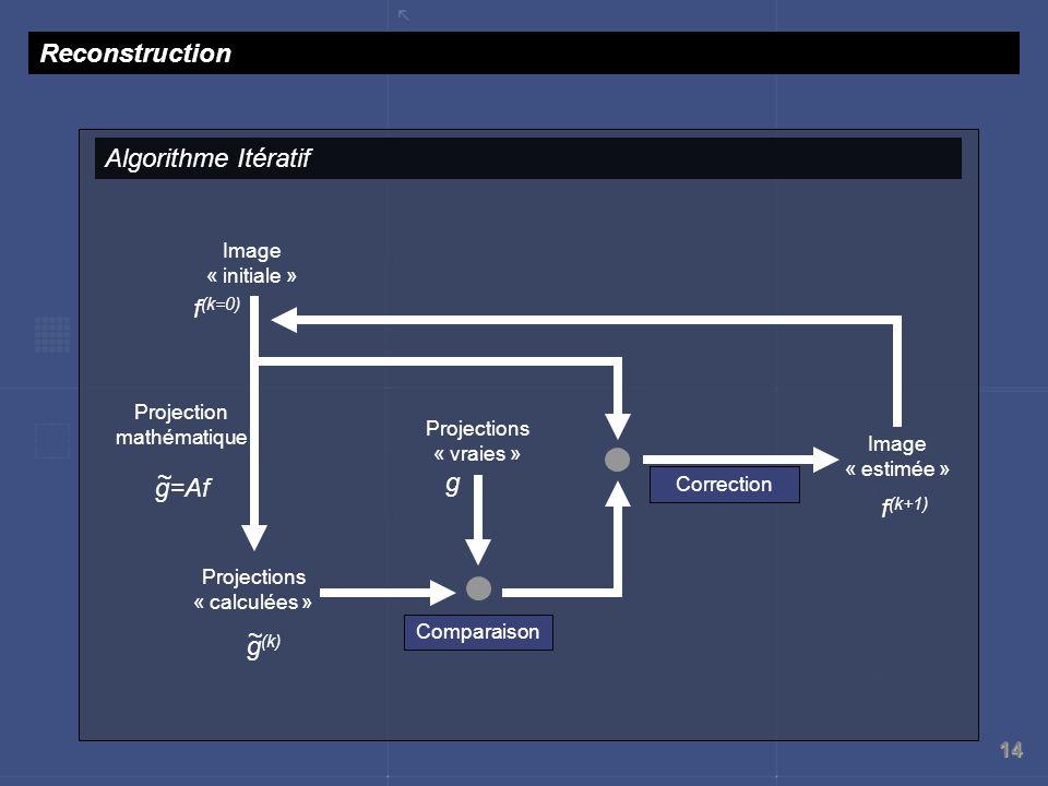 14 g (k) Reconstruction Algorithme Itératif Projections « vraies » Projections « calculées » Comparaison Projection mathématique g=Af ~ ~ g Correction