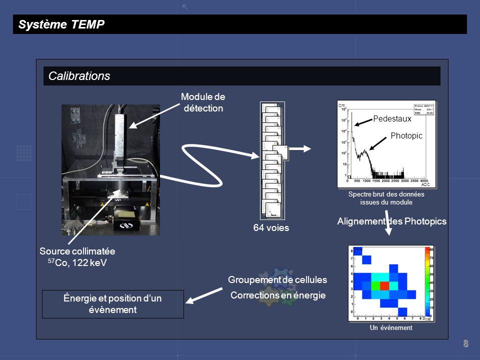 8 Corrections en énergie Système TEMP Calibrations Spectre brut des données issues du module Cnt ADC Pedestaux Photopic Alignement des Photopics Sourc
