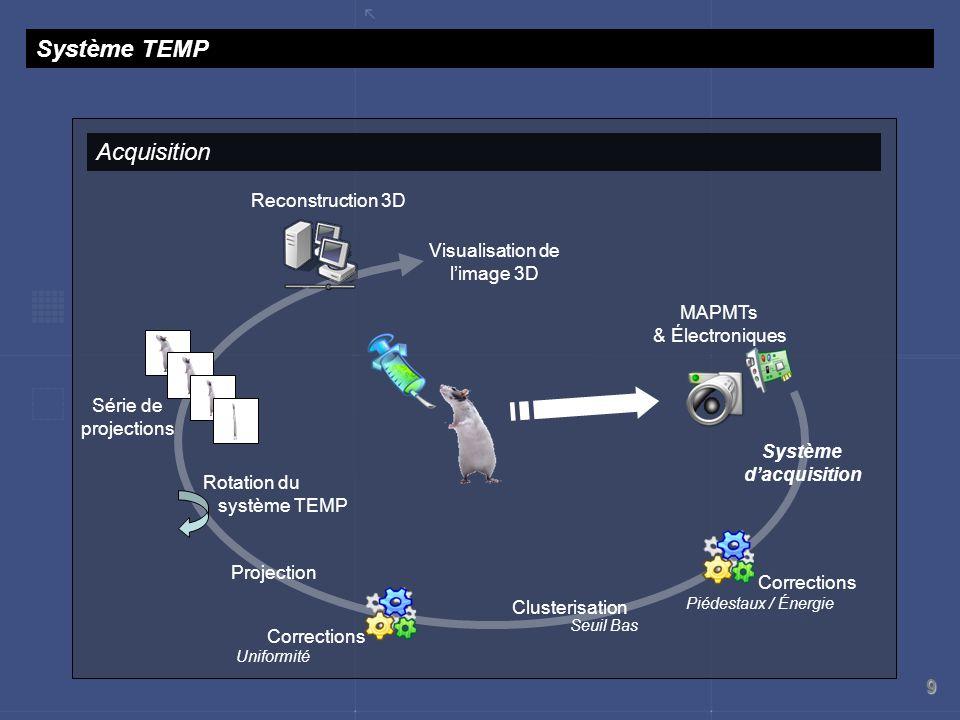 9 Système TEMP Acquisition MAPMTs & Électroniques Système dacquisition Clusterisation Seuil Bas Corrections Piédestaux / Énergie Série de projections