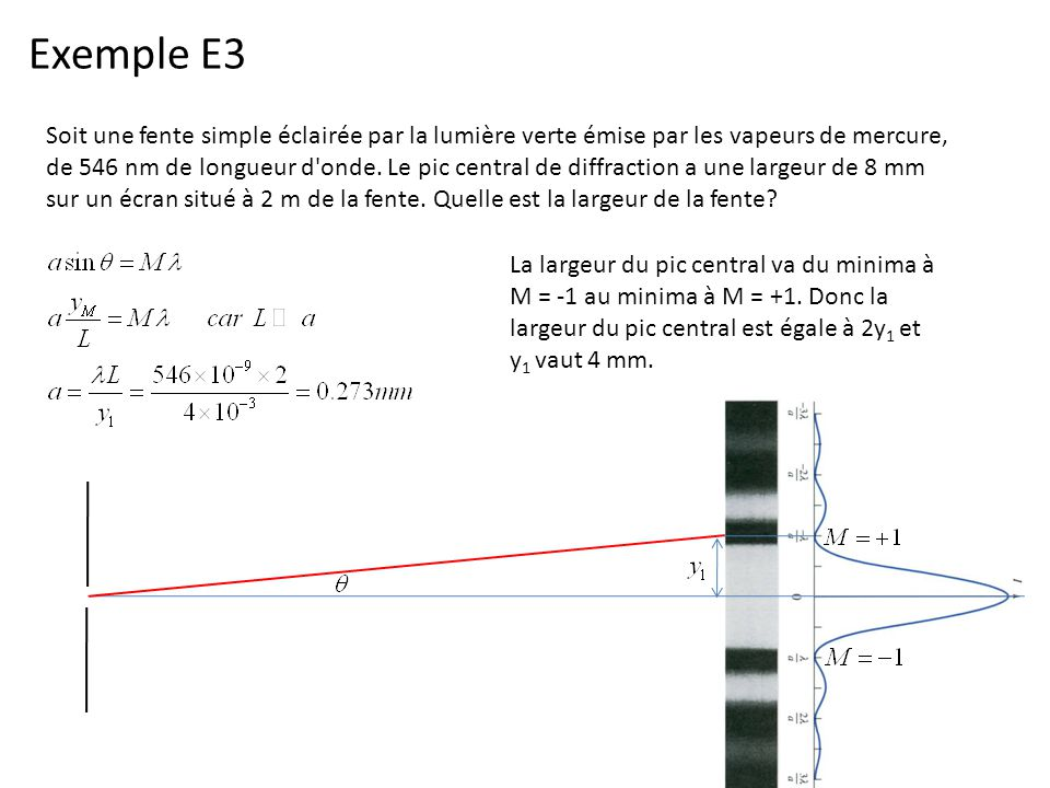 Exemple E3 Soit une fente simple éclairée par la lumière verte émise par les vapeurs de mercure, de 546 nm de longueur d'onde. Le pic central de diffr