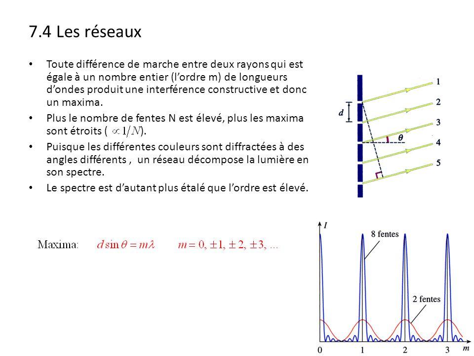 7.4 Les réseaux Toute différence de marche entre deux rayons qui est égale à un nombre entier (lordre m) de longueurs dondes produit une interférence