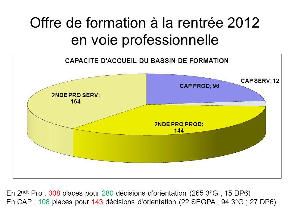 Offre de formation à la rentrée 2012 en voie professionnelle En 2 nde Pro : 308 places pour 280 décisions dorientation (265 3°G ; 15 DP6) En CAP : 108 places pour 143 décisions dorientation (22 SEGPA ; 94 3°G ; 27 DP6)