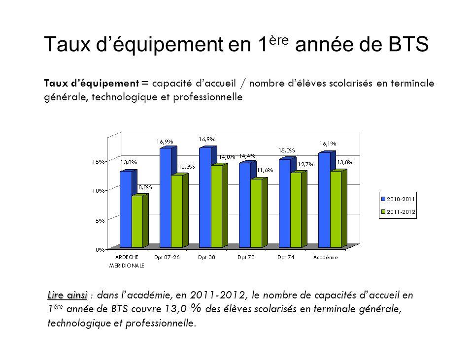 Taux de demande V1 en 1 ère année de CAP Taux de demande = nombre de candidats premier vœu / capacité daccueil Lire ainsi : en juillet 2012, moins d1 candidat (0,8) a demandé la spécialité « constructeur ouvrages du bâtiment-alu.verre-mat.synth.