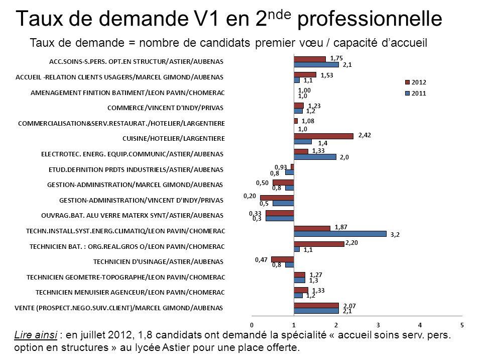 Taux de demande V1 en 2 nde professionnelle Taux de demande = nombre de candidats premier vœu / capacité daccueil Lire ainsi : en juillet 2012, 1,8 candidats ont demandé la spécialité « accueil soins serv.