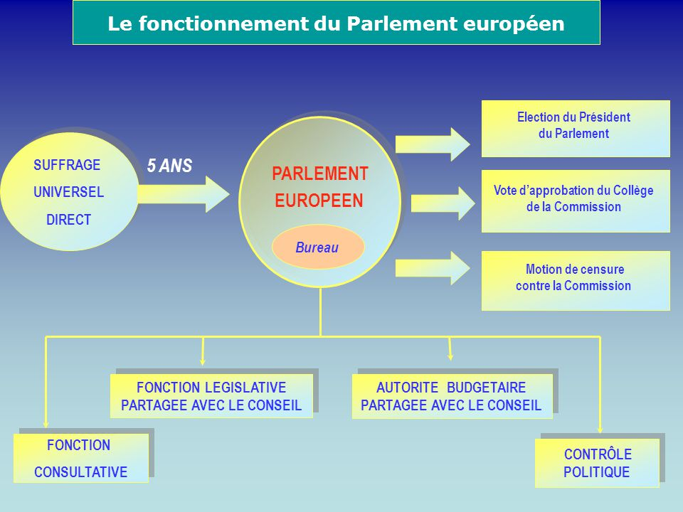 SUFFRAGE UNIVERSEL DIRECT SUFFRAGE UNIVERSEL DIRECT PARLEMENT EUROPEEN PARLEMENT EUROPEEN 5 ANS Election du Président du Parlement FONCTION LEGISLATIV