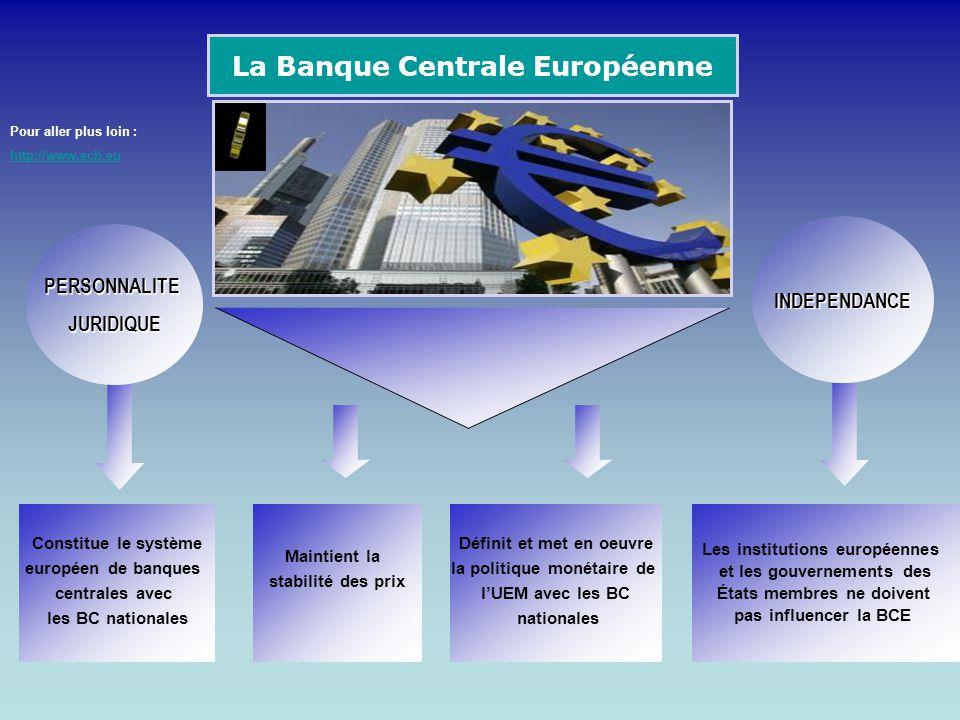 La Banque Centrale Européenne Constitue le système européen de banques centrales avec les BC nationales Maintient la stabilité des prix Définit et met