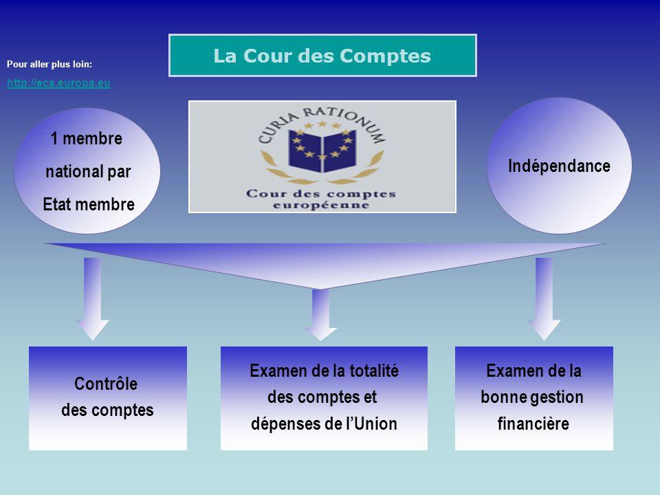 La Cour des Comptes Contrôle des comptes Examen de la totalité des comptes et dépenses de lUnion Examen de la bonne gestion financière 1 membre nation