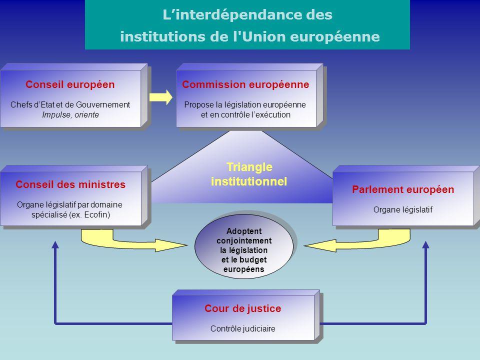 Conseil européen Chefs dEtat et de Gouvernement Impulse, oriente Conseil européen Chefs dEtat et de Gouvernement Impulse, oriente Commission européenn