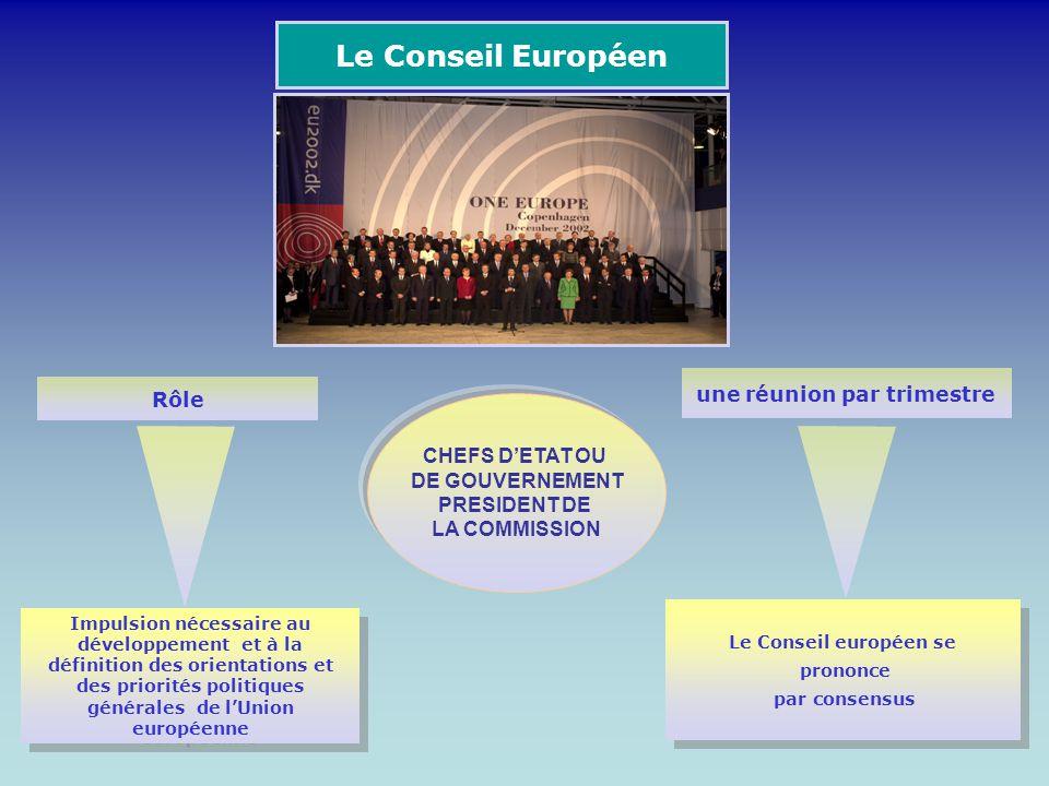 Le Conseil Européen CHEFS DETAT OU DE GOUVERNEMENT PRESIDENT DE LA COMMISSION Rôle une réunion par trimestre Le Conseil européen se prononce par conse