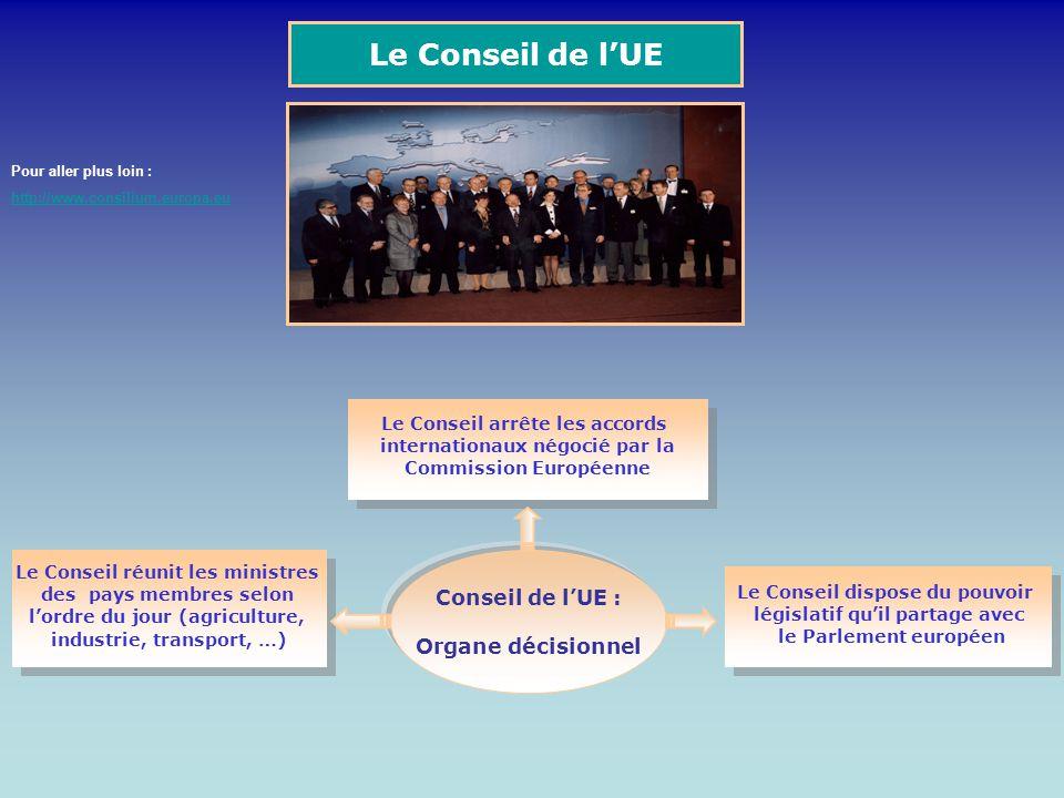 Le Conseil de lUE Conseil de lUE : Organe décisionnel Le Conseil réunit les ministres des pays membres selon lordre du jour (agriculture, industrie, t