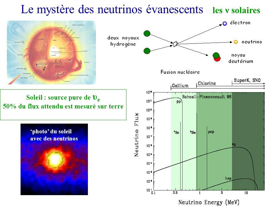 Le mystère des neutrinos évanescents les ν solaires Soleil : source pure de υ e 50% du flux attendu est mesuré sur terre SNO (Canada) photo du soleil avec des neutrinos