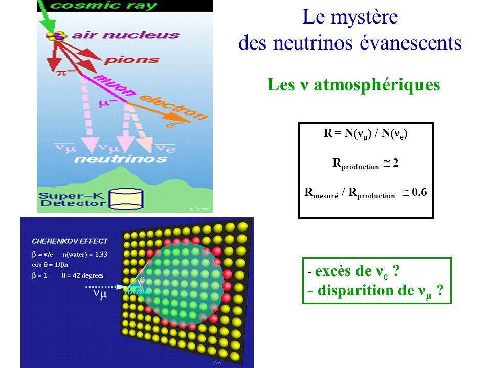 photo du soleil avec des neutrinos Le mystère des neutrinos évanescents Les ν atmosphériques R = N(ν μ ) / N(ν e ) R production 2 R mesuré / R production 0.6 - excès de ν e .