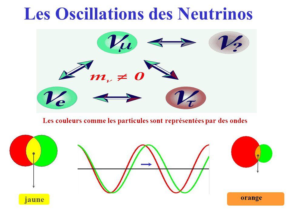 Les couleurs comme les particules sont représentées par des ondes jaune orange Les Oscillations des Neutrinos