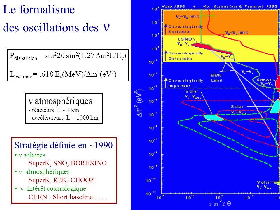 Le formalisme des oscillations des ν P disparition = sin 2 2θ sin 2 (1.27 Δm 2 L/E ν ) L osc max =.618 E ν (MeV)/Δm 2 (eV 2 ) ν atmosphériques - réacteurs L ~ 1 km - accélérateurs L ~ 1000 km Stratégie définie en ~1990 ν solaires SuperK, SNO, BOREXINO ν atmosphériques SuperK, K2K, CHOOZ ν intérêt cosmologique CERN : Short baseline ……