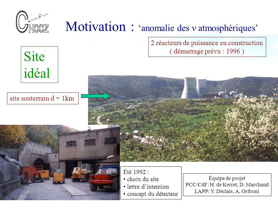 Motivation : anomalie des ν atmosphériques Site idéal 2 réacteurs de puissance en construction ( démarrage prévu : 1996 ) site souterrain d = 1km Été 1992 : choix du site lettre dintention concept du détecteur Équipe de projet PCC/CdF: H.