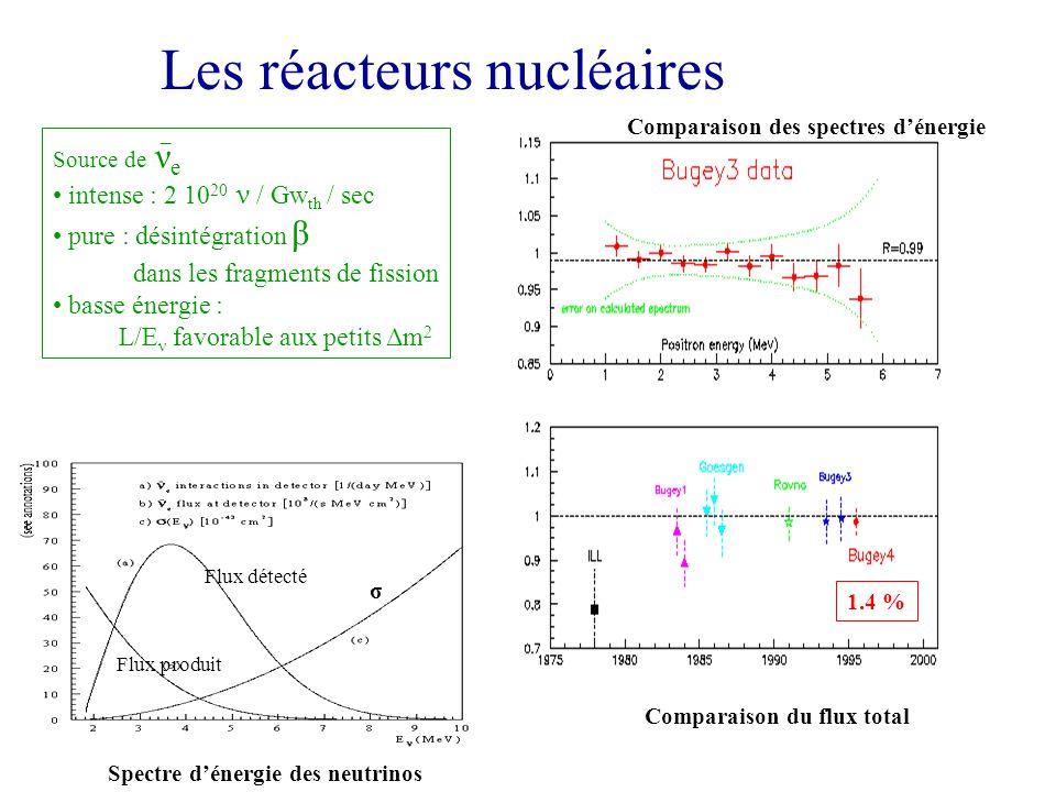 Les réacteurs nucléaires Comparaison des spectres dénergie Comparaison du flux total 1.4 % Spectre dénergie des neutrinos σ Flux produit Flux détecté Source de ν e intense : 2 10 20 ν / Gw th / sec pure : désintégration β dans les fragments de fission basse énergie : L/E ν favorable aux petits Δm 2 _