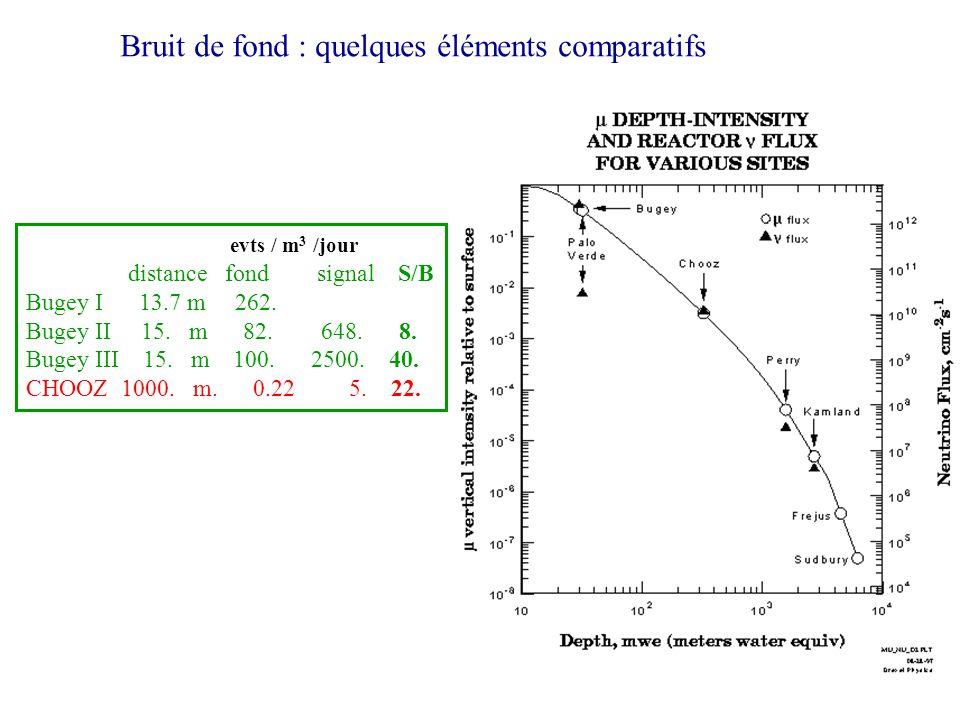 Bruit de fond : quelques éléments comparatifs evts / m 3 /jour distance fond signal S/B Bugey I 13.7 m 262. Bugey II 15. m 82. 648. 8. Bugey III 15. m