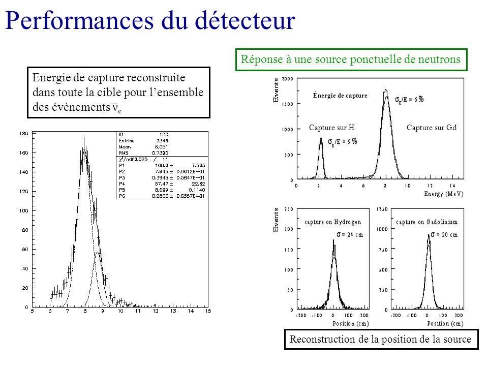 Performances du détecteur Réponse à une source ponctuelle de neutrons Énergie de capture Reconstruction de la position de la source Energie de capture reconstruite dans toute la cible pour lensemble des évènements ν e Capture sur HCapture sur Gd _