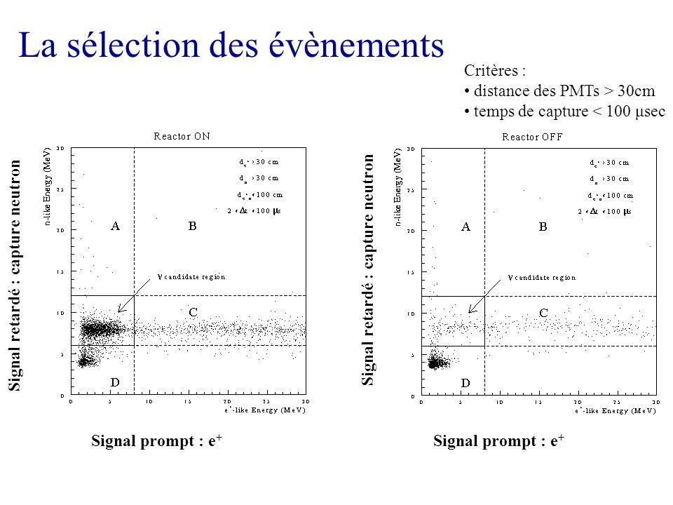 La sélection des évènements Signal prompt : e + Signal retardé : capture neutron Critères : distance des PMTs > 30cm temps de capture < 100 μsec