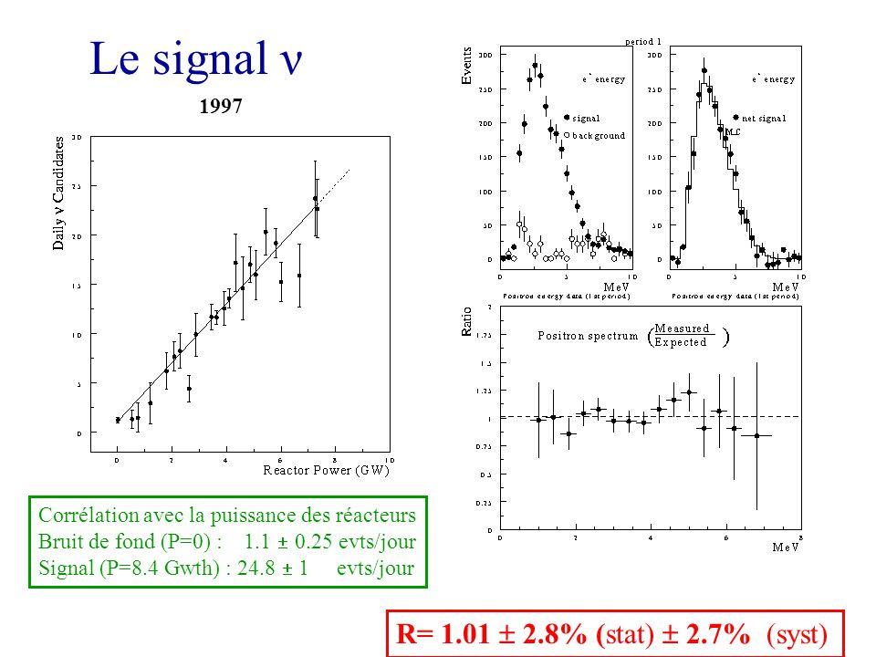 Le signal ν R= 1.01 2.8% (stat) 2.7% (syst) Corrélation avec la puissance des réacteurs Bruit de fond (P=0) : 1.1 0.25 evts/jour Signal (P=8.4 Gwth) : 24.8 1 evts/jour 1997