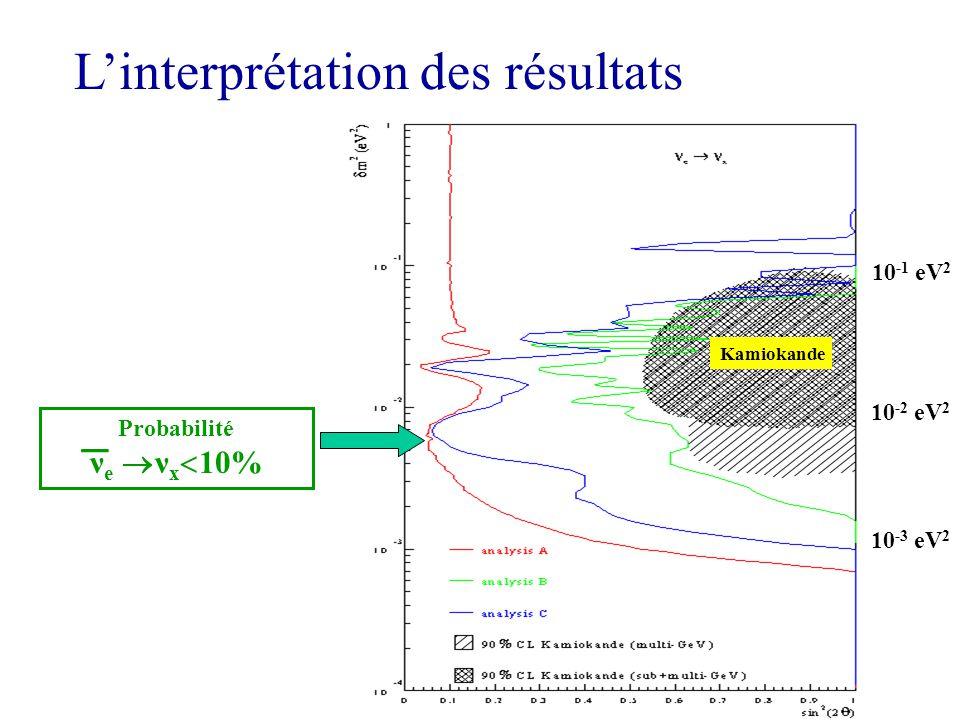 Linterprétation des résultats Probabilité ν e ν x 10% 10 -1 eV 2 10 -2 eV 2 10 -3 eV 2 Kamiokande _