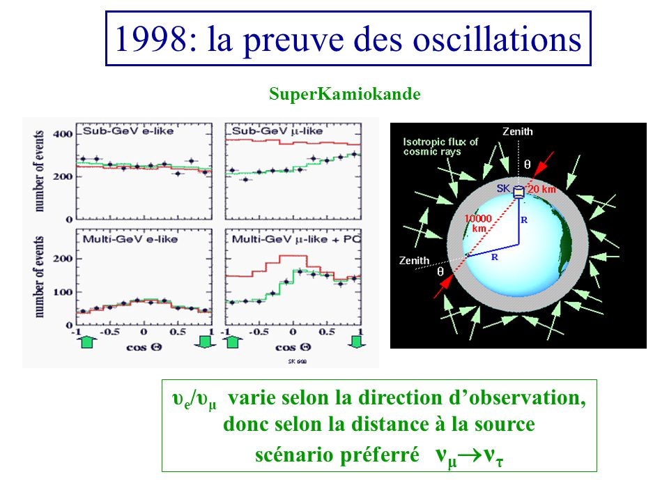 1998: la preuve des oscillations υ e /υ μ varie selon la direction dobservation, donc selon la distance à la source scénario préferré ν μ ν τ SuperKamiokande