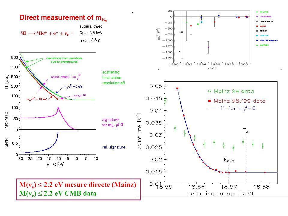 M(ν e ) 2.2 eV mesure directe (Mainz) M(ν e ) 2.2 eV CMB data