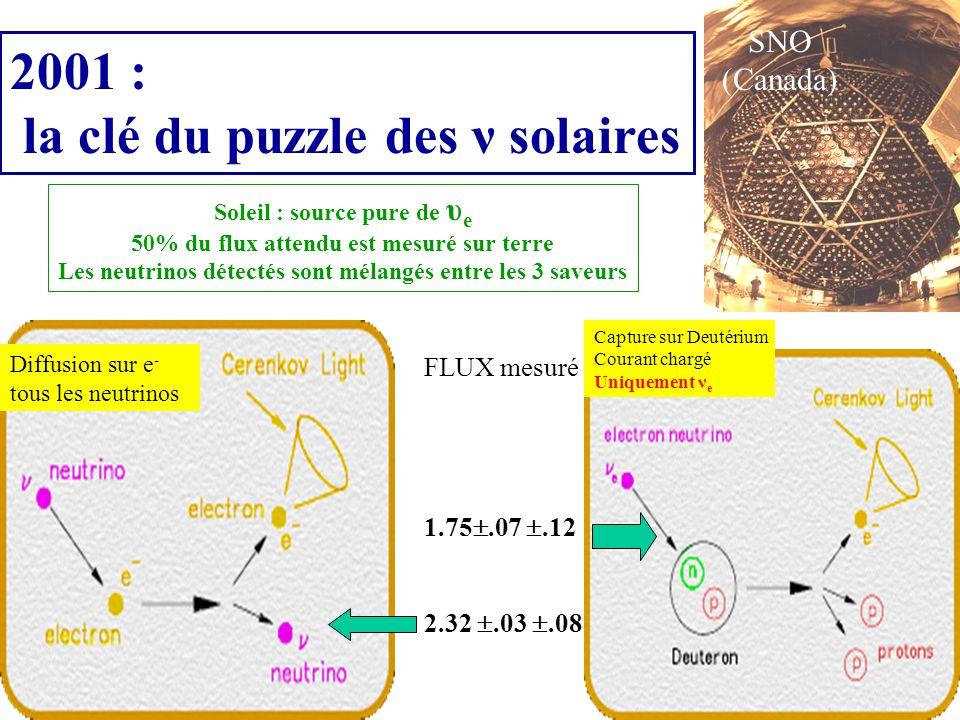 Soleil : source pure de υ e 50% du flux attendu est mesuré sur terre Les neutrinos détectés sont mélangés entre les 3 saveurs SNO (Canada) 2001 : la clé du puzzle des ν solaires Diffusion sur e - tous les neutrinos Capture sur Deutérium Courant chargé Uniquement ν e FLUX mesuré 1.75.07.12 2.32.03.08