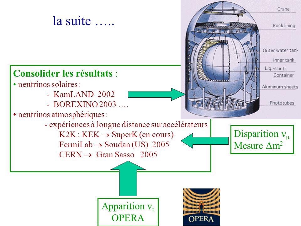 la suite ….. Consolider les résultats : neutrinos solaires : - KamLAND 2002 - BOREXINO 2003 …. neutrinos atmosphériques : - expériences à longue dista