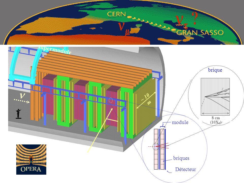 ~ 10 m supermodule Détecteur briques module brique 8 cm (10X 0 )