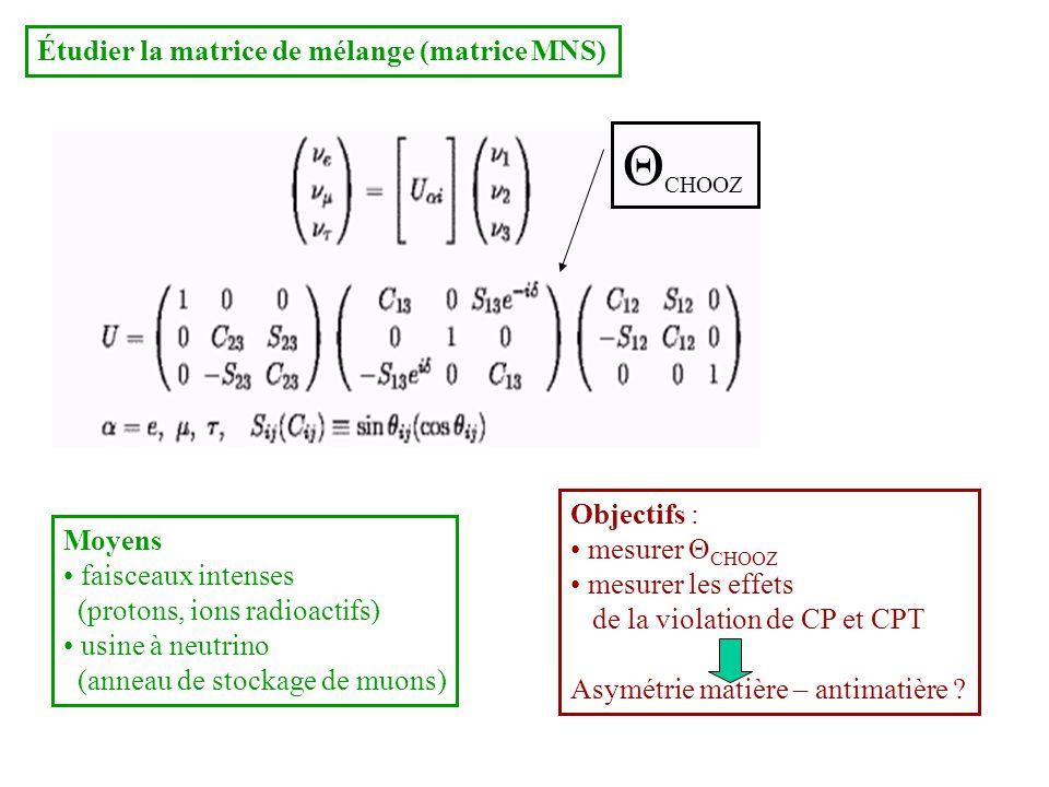 Étudier la matrice de mélange (matrice MNS) Moyens faisceaux intenses (protons, ions radioactifs) usine à neutrino (anneau de stockage de muons) Objectifs : mesurer Θ CHOOZ mesurer les effets de la violation de CP et CPT Asymétrie matière – antimatière .