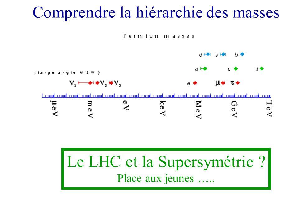 Comprendre la hiérarchie des masses Le LHC et la Supersymétrie ? Place aux jeunes …..