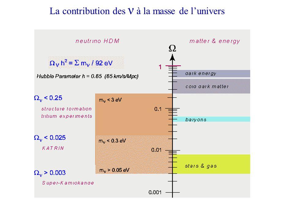 La contribution des ν à la masse de lunivers