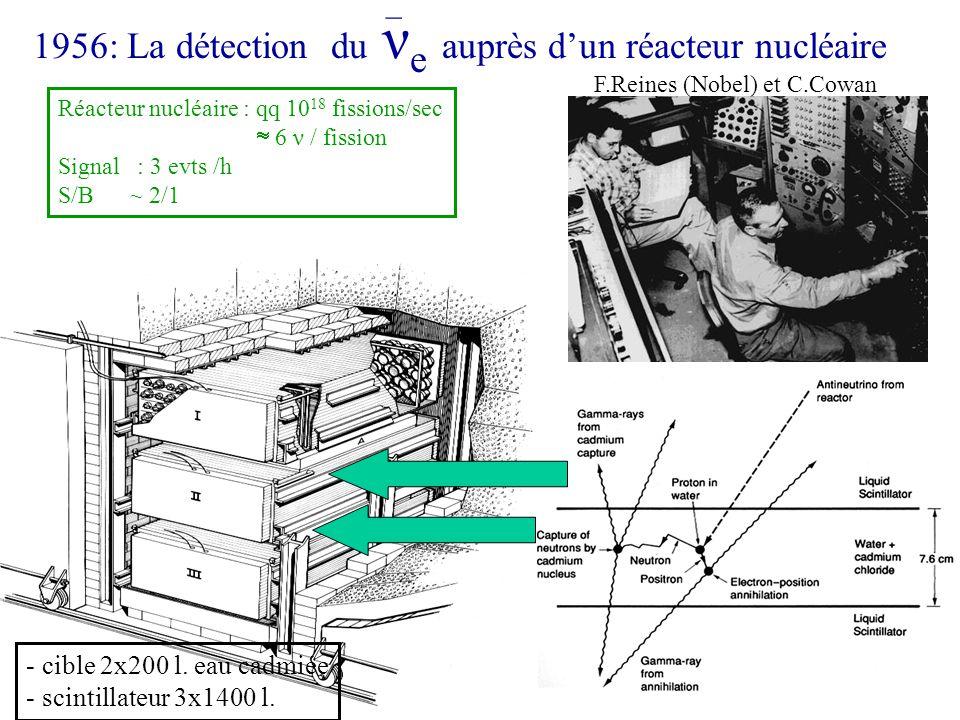 1956: La détection du ν e auprès dun réacteur nucléaire F.Reines (Nobel) et C.Cowan - cible 2x200 l. eau cadmiée - scintillateur 3x1400 l. Réacteur nu