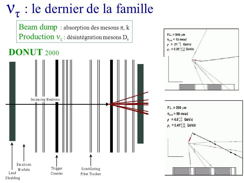 ν τ : le dernier de la famille DONUT 2000 Beam dump : absorption des mesons π, k Production ν τ : désintégration mesons D s