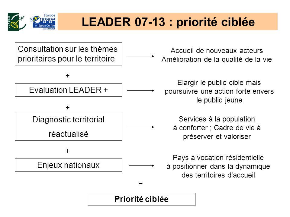 LEADER 07-13 : priorité ciblée Evaluation LEADER + Consultation sur les thèmes prioritaires pour le territoire Diagnostic territorial réactualisé + +