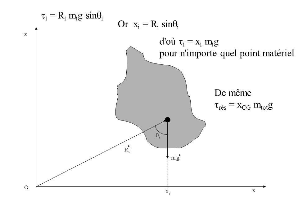 RiRi migmig i x z O xixi i = R i m i g sin i Or x i = R i sin i d'où i = x i m i g pour n'importe quel point matériel De même rés = x CG m tot g