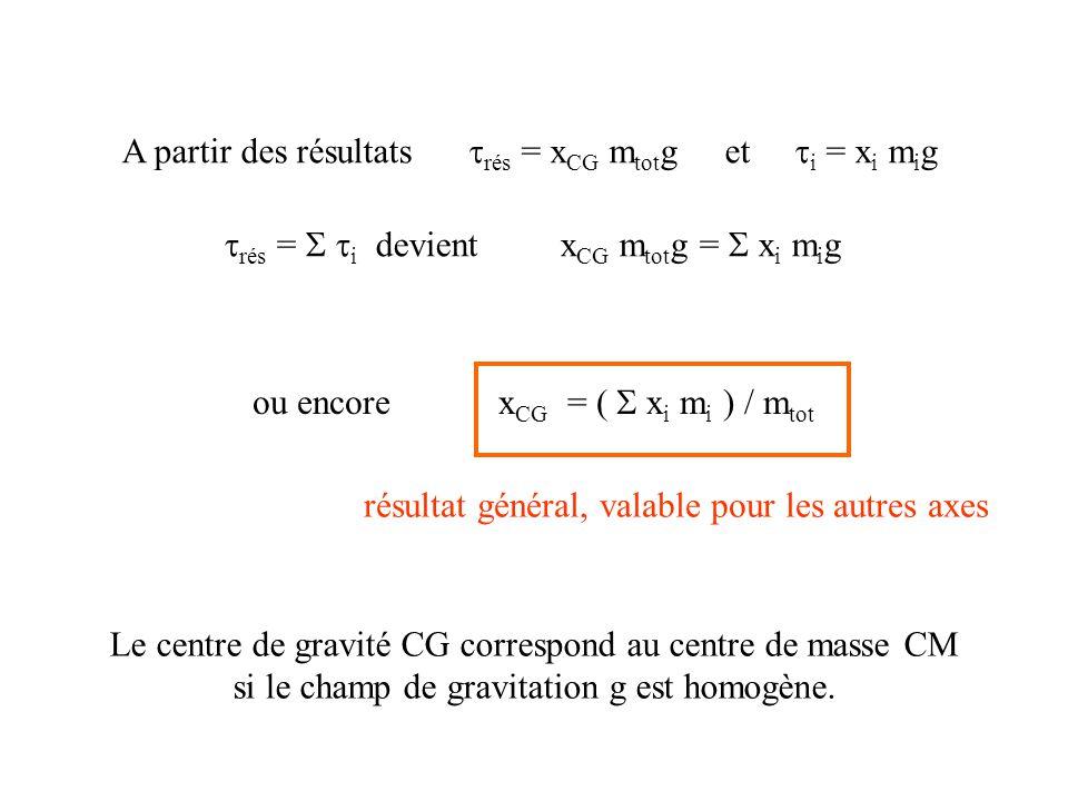rés = i devient x CG m tot g = x i m i g ou encore x CG = ( x i m i ) / m tot A partir des résultats rés = x CG m tot g et i = x i m i g résultat général, valable pour les autres axes Le centre de gravité CG correspond au centre de masse CM si le champ de gravitation g est homogène.
