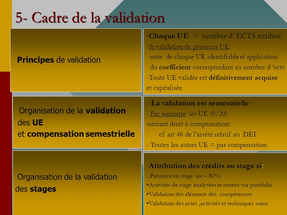 5- Cadre de la validation Principes de validation Organisation de la validation des UE et compensation semestrielle Organisation de la validation des