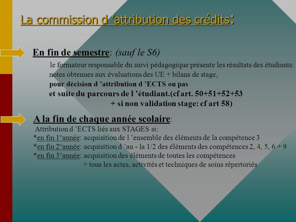 La commission d attribution des crédits : En fin de semestre: (sauf le S6) le formateur responsable du suivi pédagogique présente les résultats des étudiants: notes obtenues aux évaluations des UE + bilans de stage, pour décision d attribution d ECTS ou pas et suite du parcours de l étudiant.(cf art.