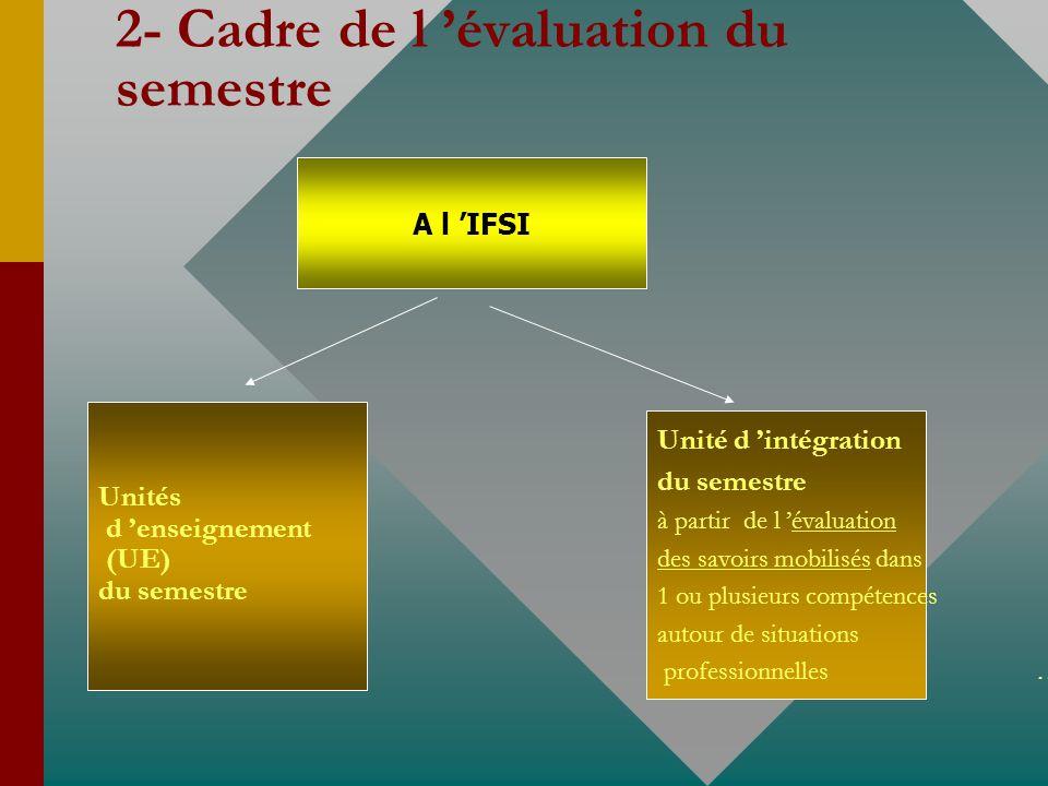 2- Cadre de l évaluation du semestre A l IFSI Unités d enseignement (UE) du semestre Unité d intégration du semestre à partir de l évaluation des savoirs mobilisés dans 1 ou plusieurs compétences autour de situations professionnelles …...