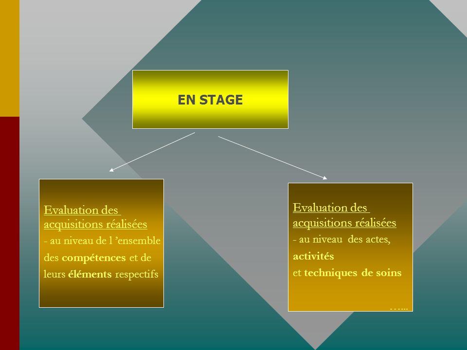 EN STAGE Evaluation des acquisitions réalisées - au niveau de l ensemble des compétences et de leurs éléments respectifs Evaluation des acquisitions réalisées - au niveau des actes, activités et techniques de soins …...