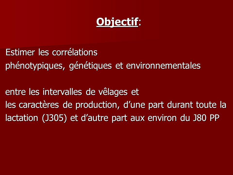 Objectif: Objectif: Estimer les corrélations Estimer les corrélations phénotypiques, génétiques et environnementales phénotypiques, génétiques et environnementales entre les intervalles de vêlages et entre les intervalles de vêlages et les caractères de production, dune part durant toute la les caractères de production, dune part durant toute la lactation (J305) et dautre part aux environ du J80 PP lactation (J305) et dautre part aux environ du J80 PP