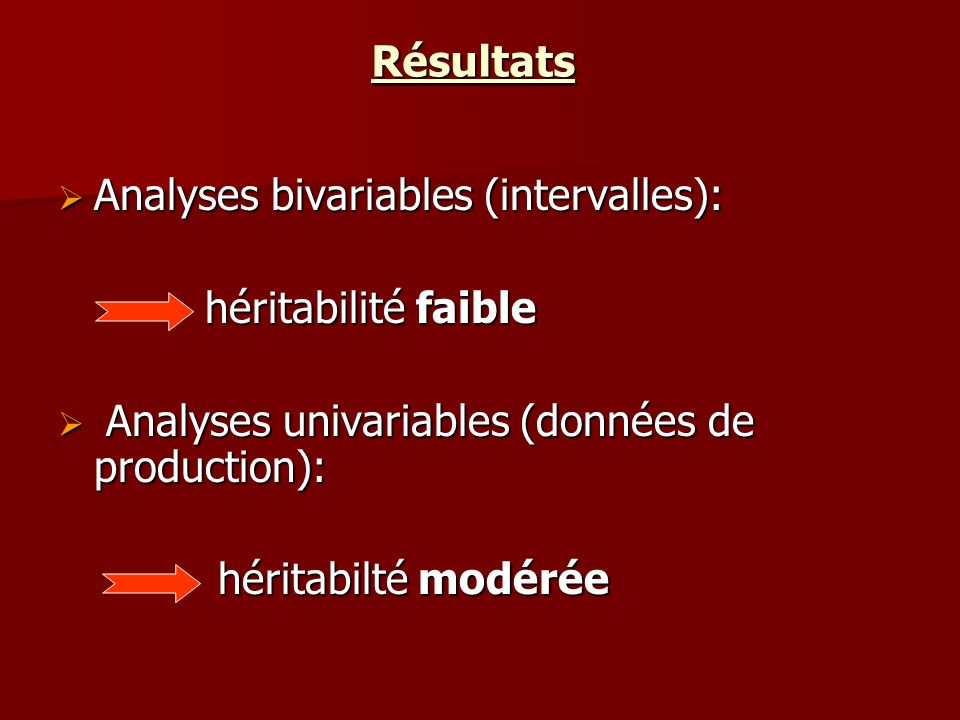 Résultats Analyses bivariables (intervalles): Analyses bivariables (intervalles): héritabilité faible héritabilité faible Analyses univariables (données de production): Analyses univariables (données de production): héritabilté modérée héritabilté modérée