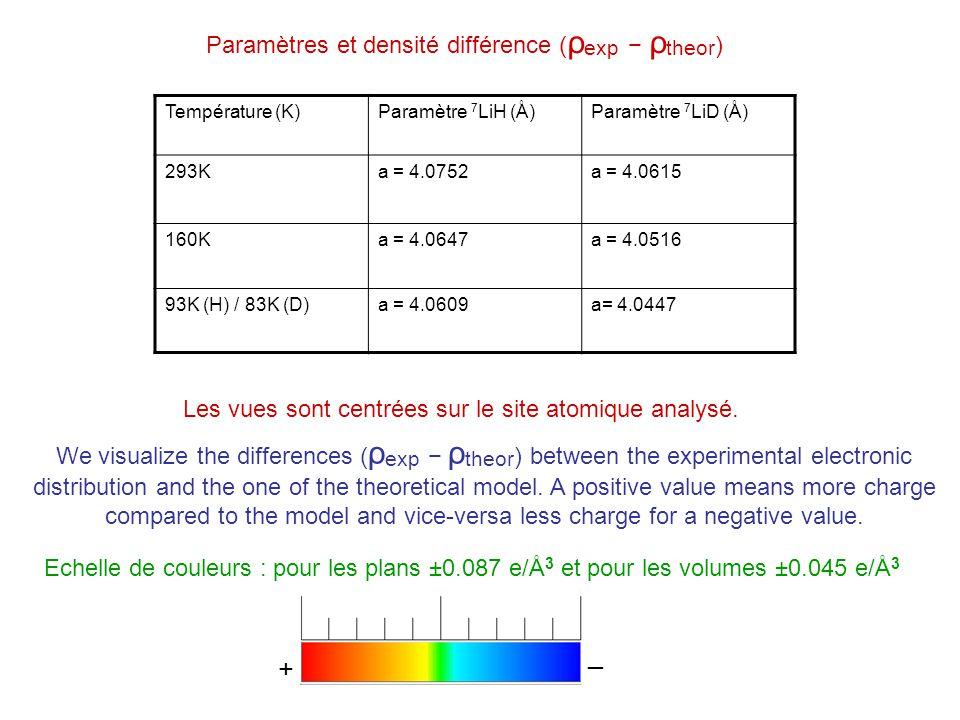 Fourier : réseau des H seulsFourier : réseau des D seuls 293K160K93K293K160K83K Maximum e/Å 3 +0.0865+0.0855+0.07982+0.0262+0.0216+0.0206 Minimum e/Å 3 -0.0292-0.0249-0.0281-0.0199-0.0129-0.0075 293K160K93K293K160K83K Maximum e/Å 3 +0.0865+0.0853+0.07982+0.0262+0.0212+0.0206 Minimum e/Å 3 -0.0256-0.0223-0.0250-0.0121-0.0097-0.0076 Multipole : H Multipole : D Densité différence par rapport au modèle « open configuration de Hurst » Parmi les divers modèles essayés, celui de Hurst H « open configuration» a été le plus proche pour toutes les données (voir publication) Daprès les résultats, le modèle de Hurst est mieux adapté à D quà H