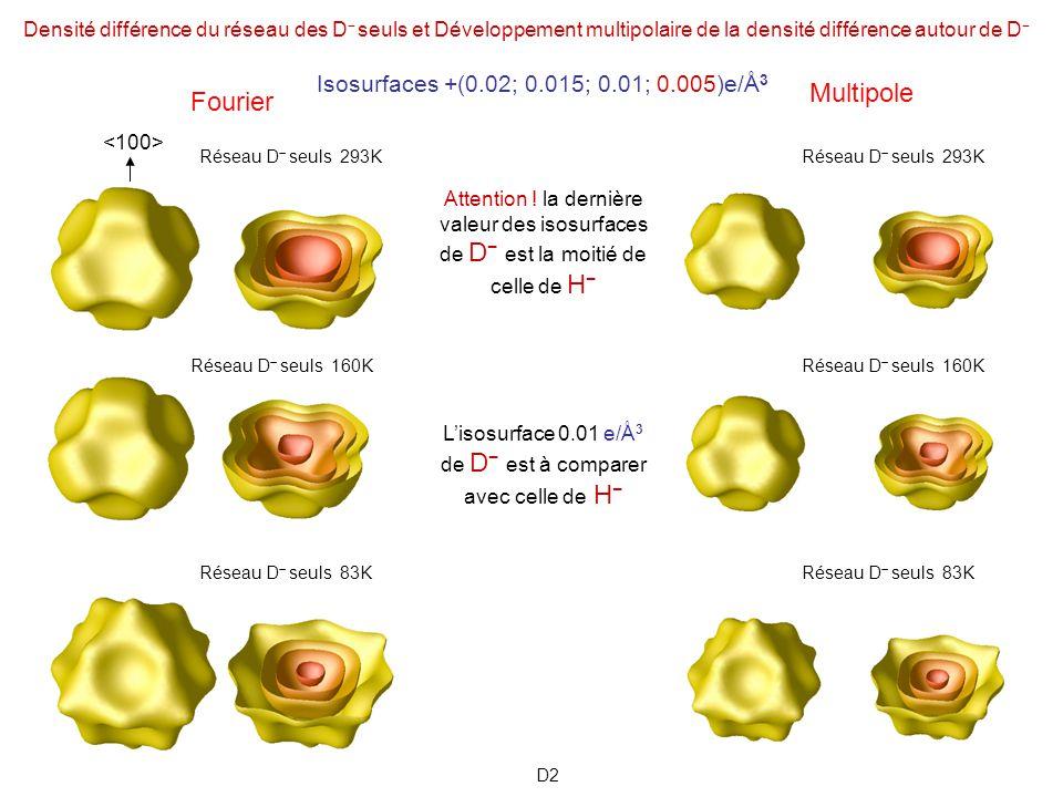 OBSERVATIONS Les composantes multipolaires non-sphériques sont beaucoup plus importantes dans H que dans D ( voir publication) Pour H, elles accumulent de la charge le long des directions donnant une indication phénoménologique dune covalence à longue distance H H qui se fait au-dessus de 7 Li + enchâssé au milieu de cette liaison sans contribuer à la covalence.