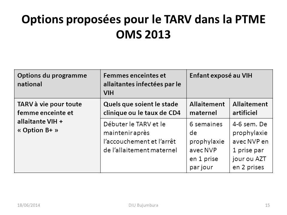 Options proposées pour le TARV dans la PTME OMS 2013 Options du programme national Femmes enceintes et allaitantes infectées par le VIH Enfant exposé