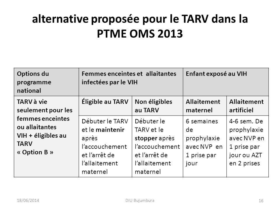 alternative proposée pour le TARV dans la PTME OMS 2013 Options du programme national Femmes enceintes et allaitantes infectées par le VIH Enfant expo