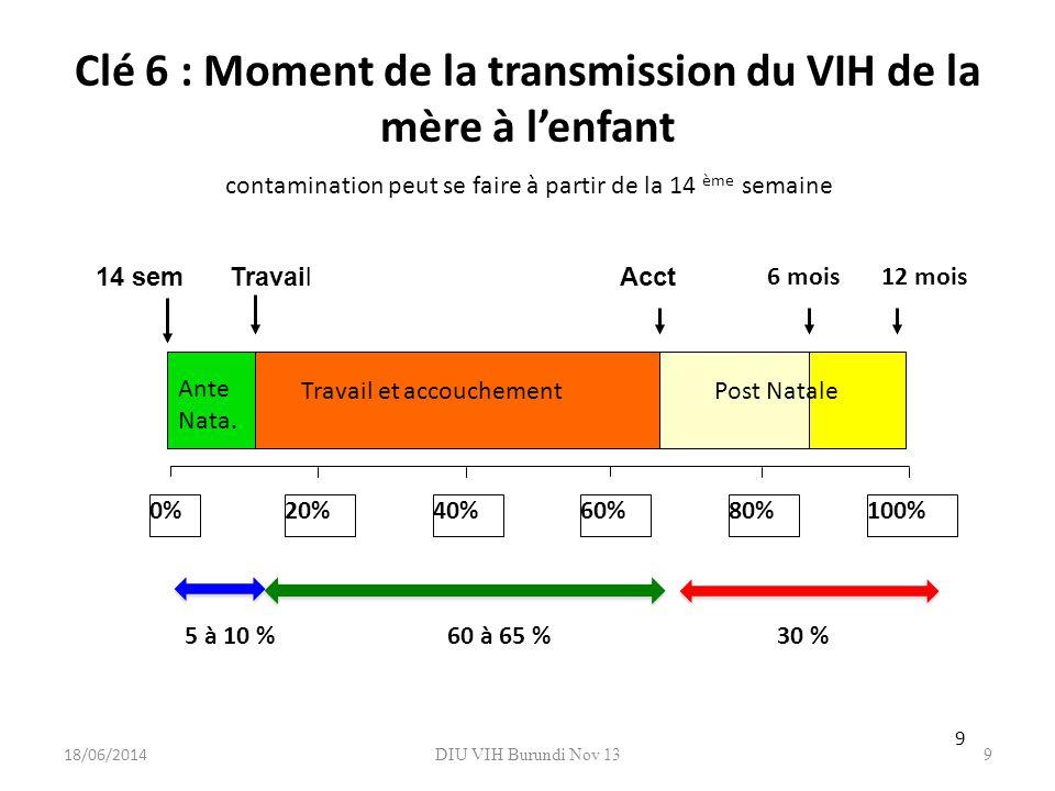DIU VIH Burundi Nov 139 Clé 6 : Moment de la transmission du VIH de la mère à lenfant 0%20%40%60%80%100% Travail et accouchement 6 mois12 mois Ante Na
