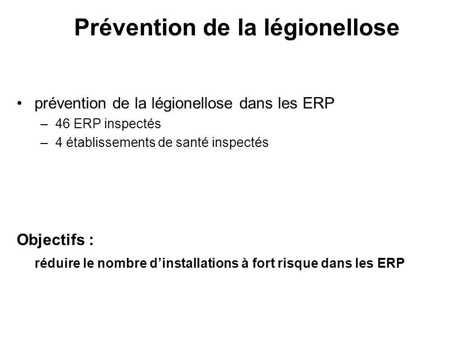 prévention de la légionellose dans les ERP –46 ERP inspectés –4 établissements de santé inspectés Objectifs : réduire le nombre dinstallations à fort